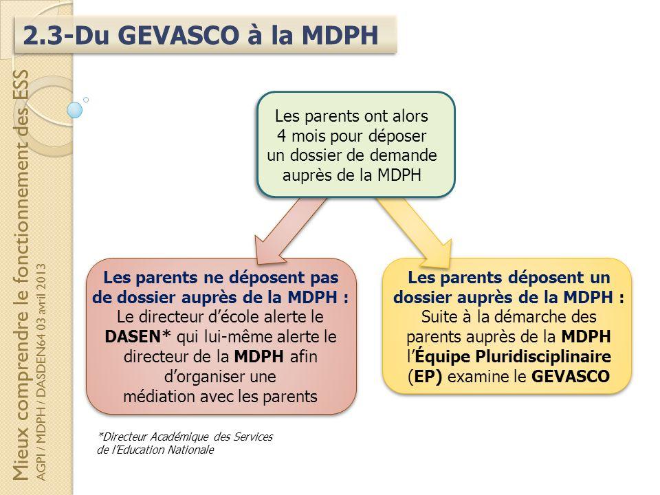2.3-Du GEVASCO à la MDPH Mieux comprendre le fonctionnement des ESS AGPI / MDPH / DASDEN64 03 avril 2013 Les parents ne déposent pas de dossier auprès