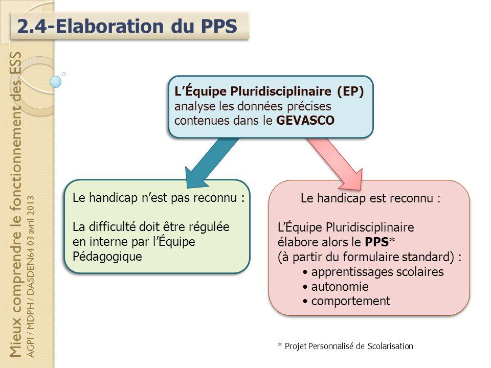 2.4-Elaboration du PPS Le handicap nest pas reconnu : La difficulté doit être régulée en interne par lÉquipe Pédagogique Mieux comprendre le fonctionn