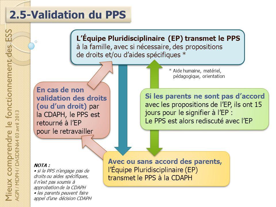 2.5-Validation du PPS Mieux comprendre le fonctionnement des ESS AGPI / MDPH / DASDEN64 03 avril 2013 * Aide humaine, matériel, pédagogique, orientati