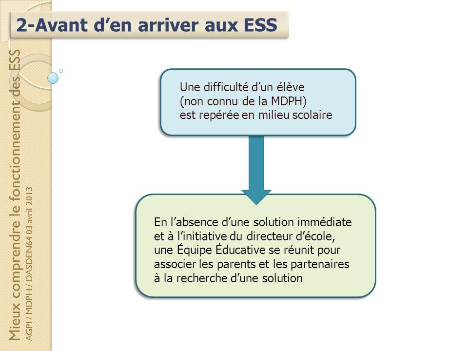 2-Avant den arriver aux ESS En labsence dune solution immédiate et à linitiative du directeur décole, une Équipe Éducative se réunit pour associer les