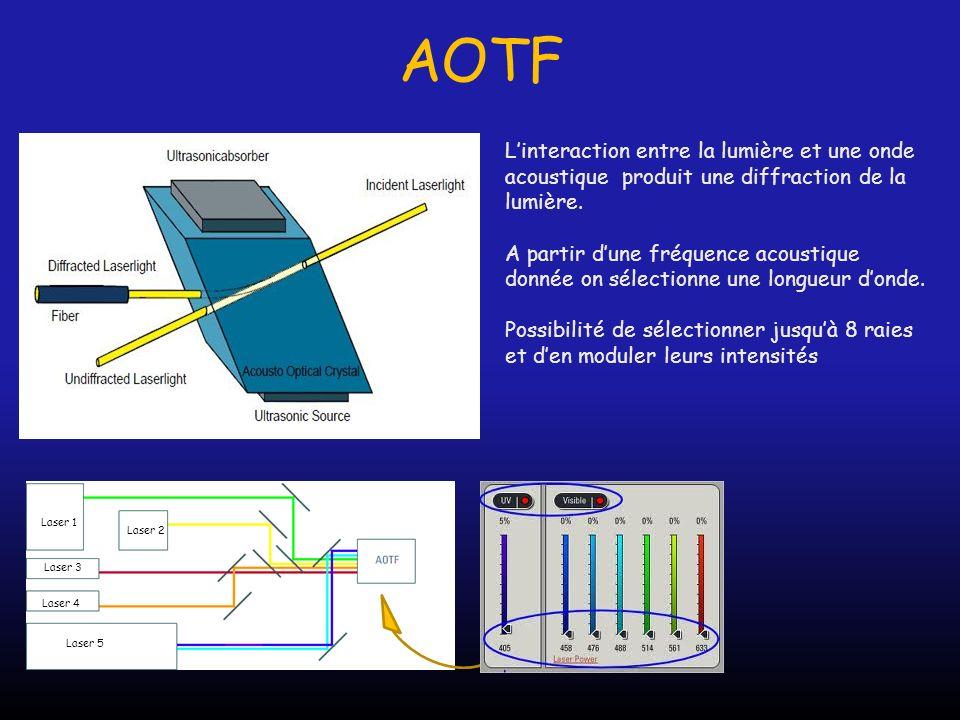 AOTF Linteraction entre la lumière et une onde acoustique produit une diffraction de la lumière. A partir dune fréquence acoustique donnée on sélectio