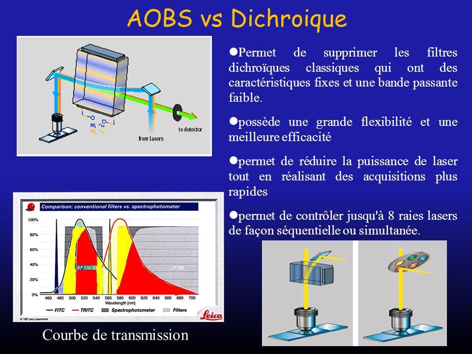 AOBS vs Dichroique Permet de supprimer les filtres dichroïques classiques qui ont des caractéristiques fixes et une bande passante faible. possède une