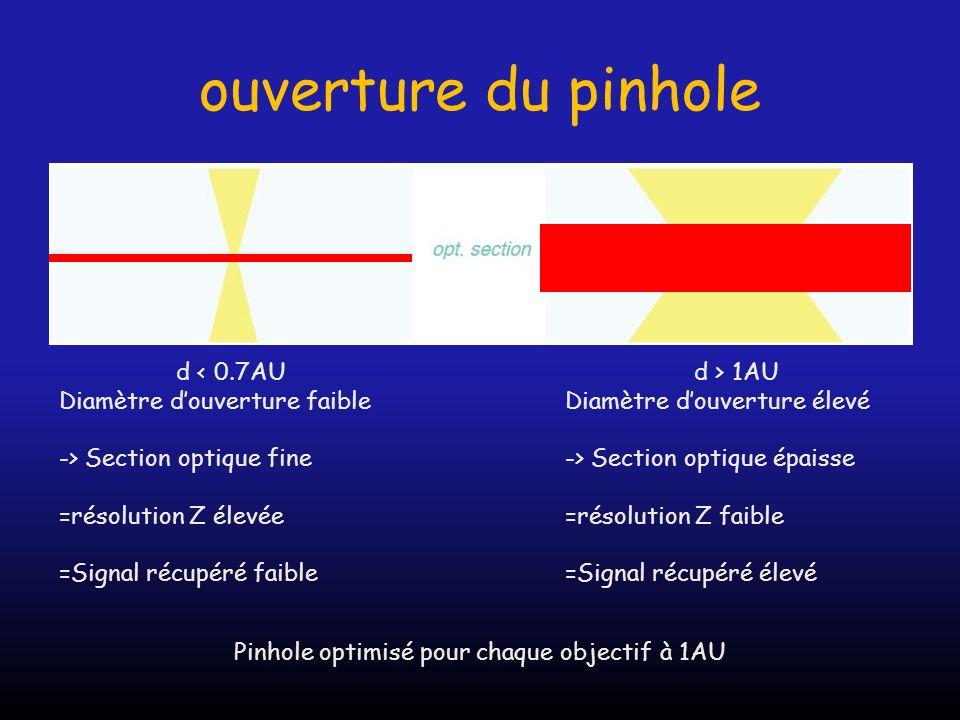 ouverture du pinhole d < 0.7AU Diamètre douverture faible -> Section optique fine =résolution Z élevée =Signal récupéré faible d > 1AU Diamètre douver