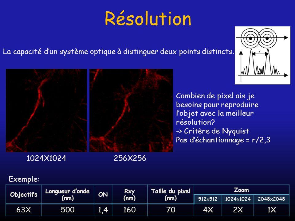Résolution La capacité dun système optique à distinguer deux points distincts. Combien de pixel ais je besoins pour reproduire lobjet avec la meilleur