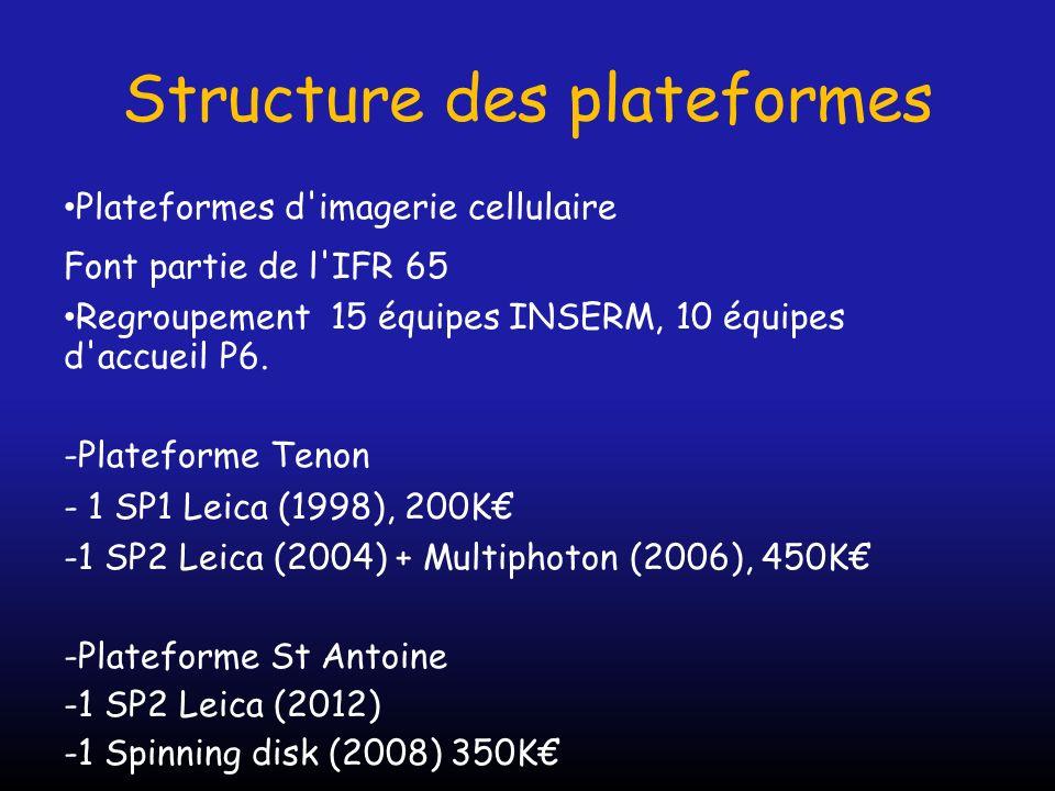 Structure des plateformes Plateformes d'imagerie cellulaire Font partie de l'IFR 65 Regroupement 15 équipes INSERM, 10 équipes d'accueil P6. -Platefor