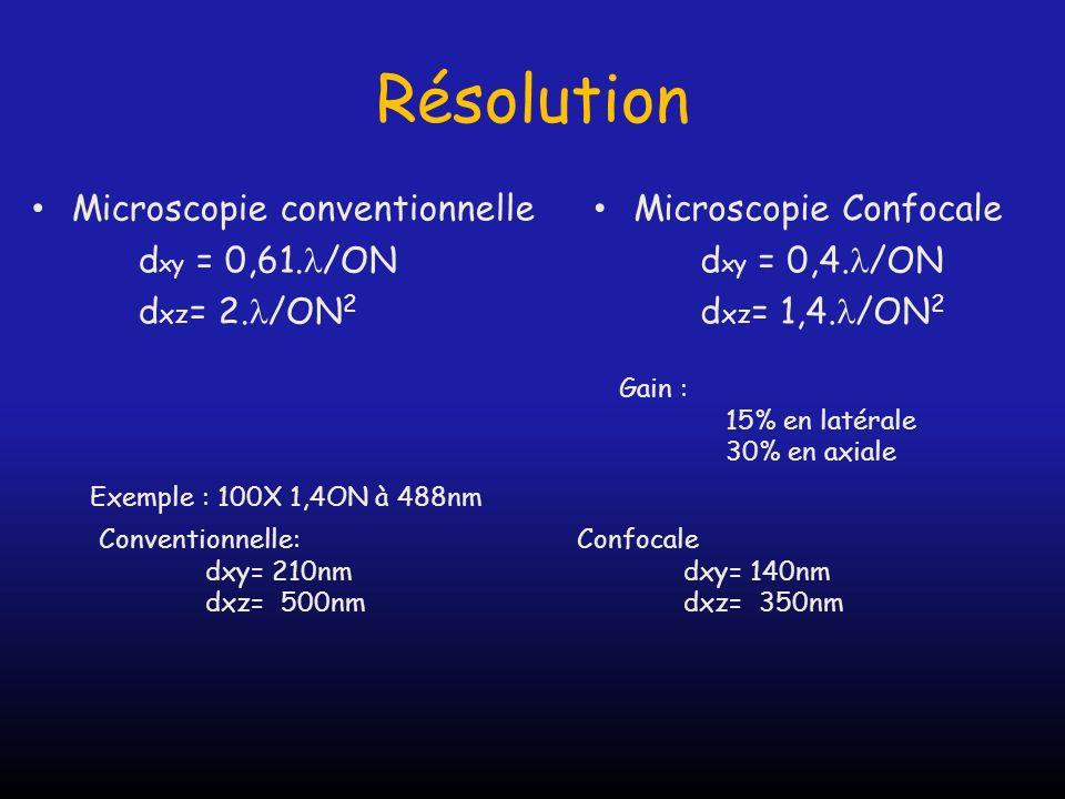 Résolution Microscopie conventionnelle d xy = 0,61. /ON d xz = 2. /ON 2 Microscopie Confocale d xy = 0,4. /ON d xz = 1,4. /ON 2 Gain : 15% en latérale