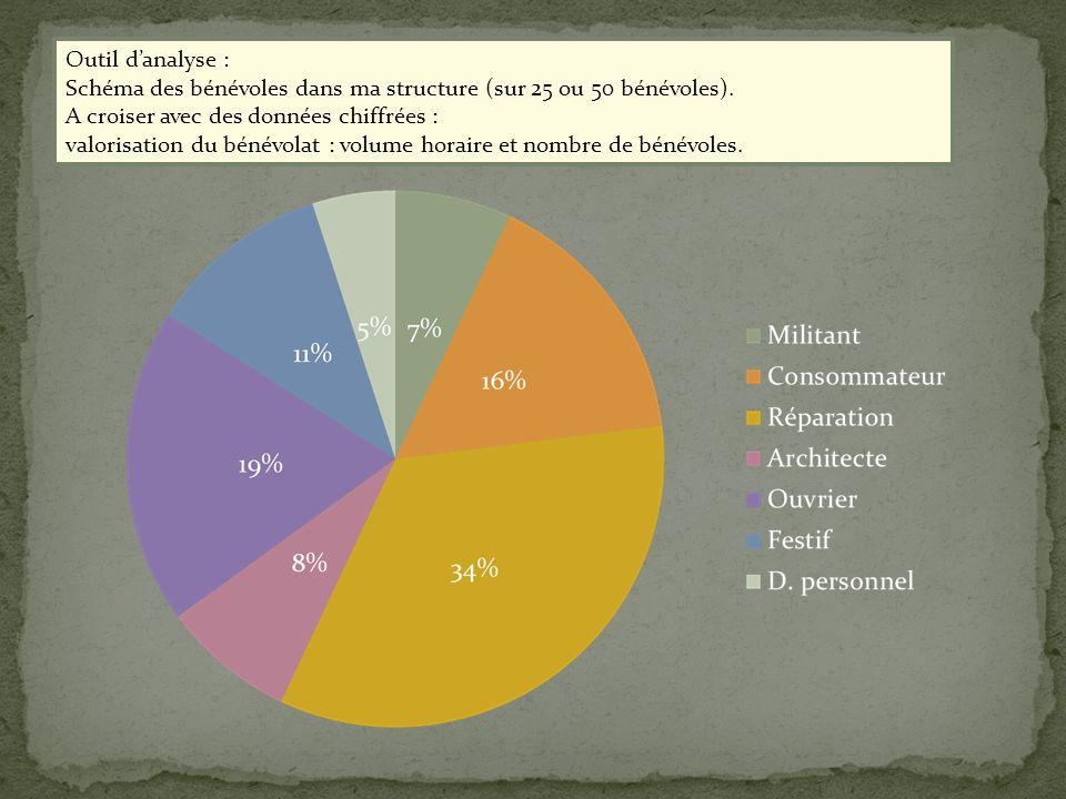 Outil danalyse : Schéma des bénévoles dans ma structure (sur 25 ou 50 bénévoles). A croiser avec des données chiffrées : valorisation du bénévolat : v