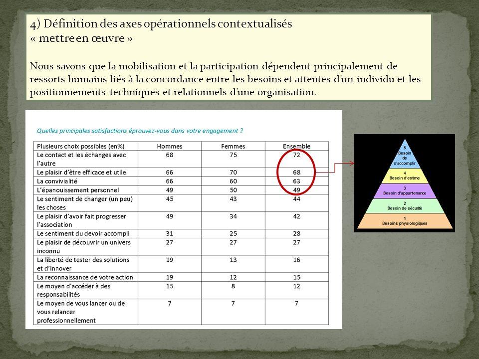 4) Définition des axes opérationnels contextualisés « mettre en œuvre » Nous savons que la mobilisation et la participation dépendent principalement d