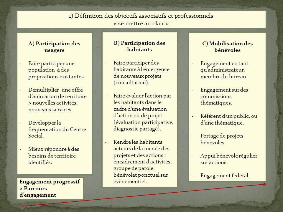 A) Participation des usagers -Faire participer une population à des propositions existantes. -Démultiplier une offre danimation de territoire > nouvel
