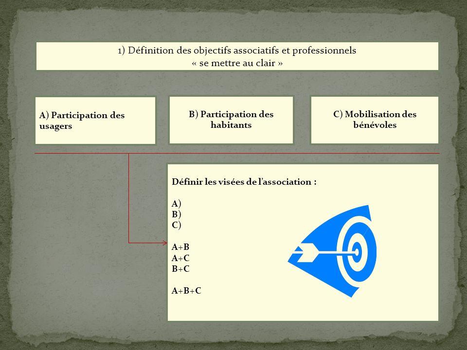 A) Participation des usagers B) Participation des habitants C) Mobilisation des bénévoles 1) Définition des objectifs associatifs et professionnels «