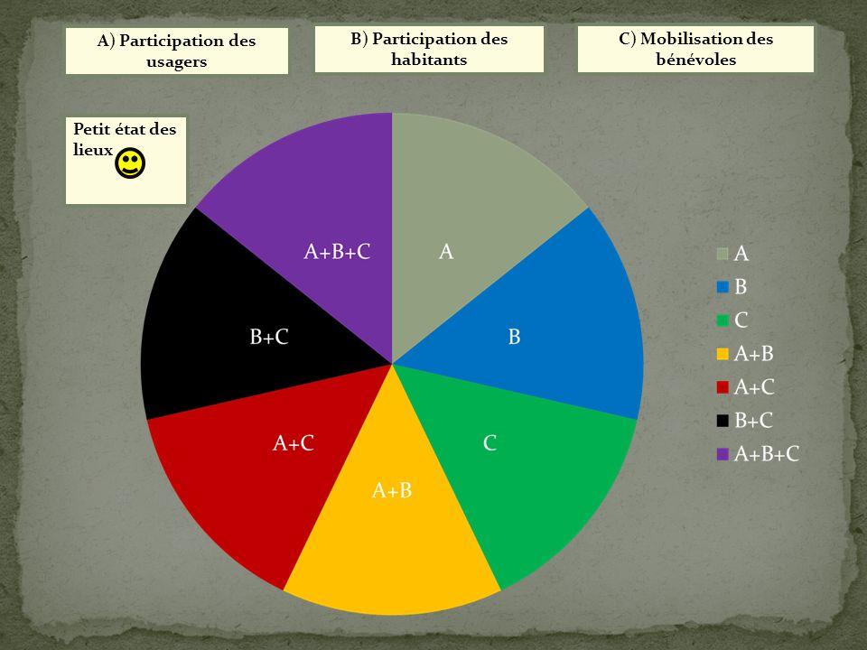 A) Participation des usagers B) Participation des habitants C) Mobilisation des bénévoles Petit état des lieux