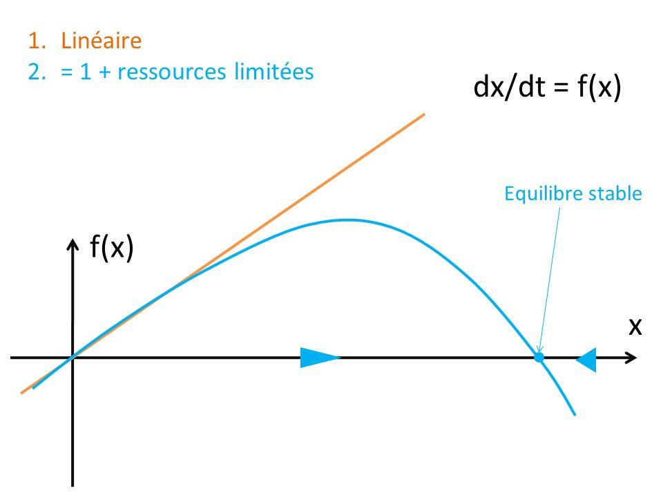 dx/dt = f(x) x Equilibre stable f(x) 1.Linéaire 2.= 1 + ressources limitées