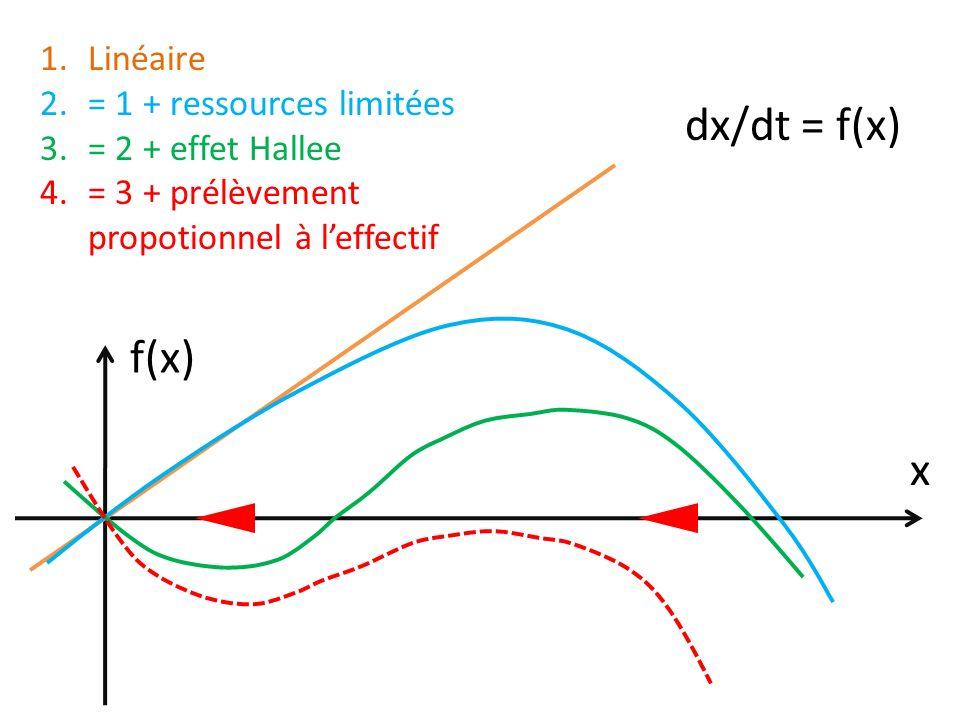 dx/dt = f(x) x f(x) 1.Linéaire 2.= 1 + ressources limitées 3.= 2 + effet Hallee 4.= 3 + prélèvement propotionnel à leffectif