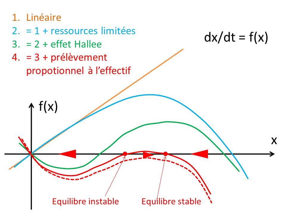 dx/dt = f(x) x f(x) 1.Linéaire 2.= 1 + ressources limitées 3.= 2 + effet Hallee 4.= 3 + prélèvement propotionnel à leffectif Equilibre stableEquilibre