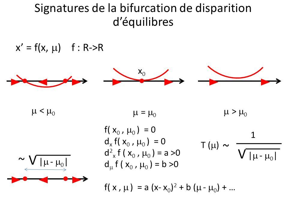 Signatures de la bifurcation de disparition déquilibres x = f(x, ) f : R->R < 0 = 0 > 0 x0x0 f( x 0, 0 ) = 0 d x f( x 0, 0 ) = 0 d 2 x f ( x 0, 0 ) =