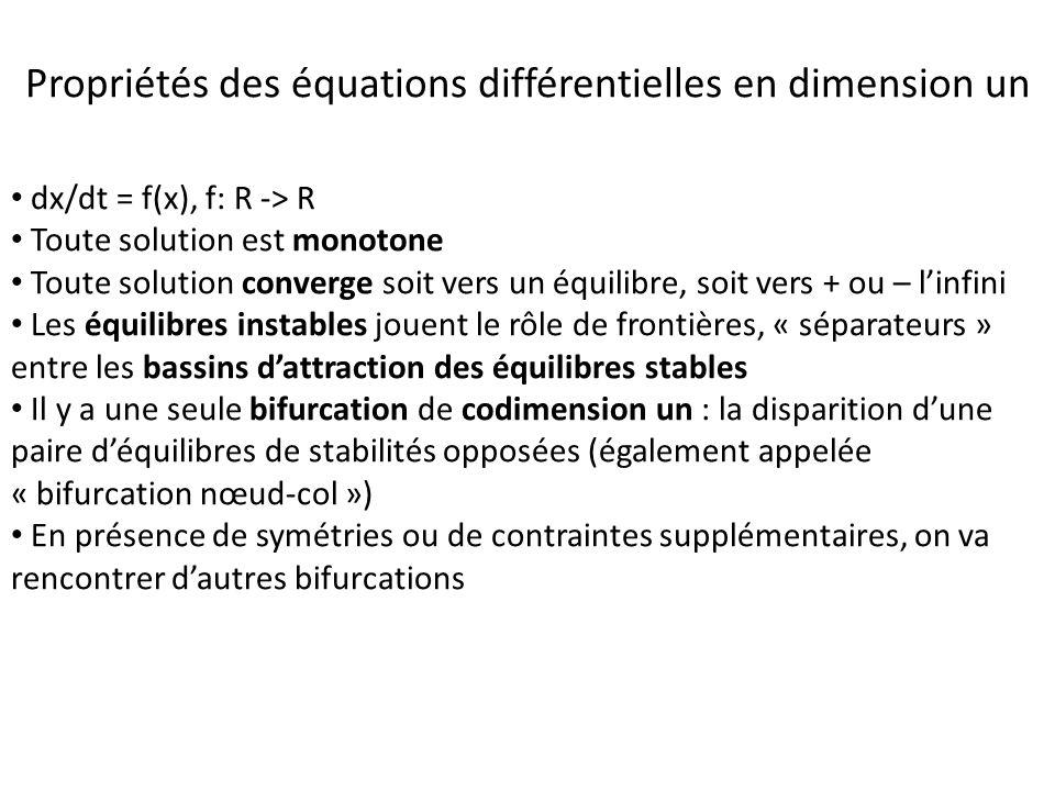 dx/dt = f(x), f: R -> R Toute solution est monotone Toute solution converge soit vers un équilibre, soit vers + ou – linfini Les équilibres instables