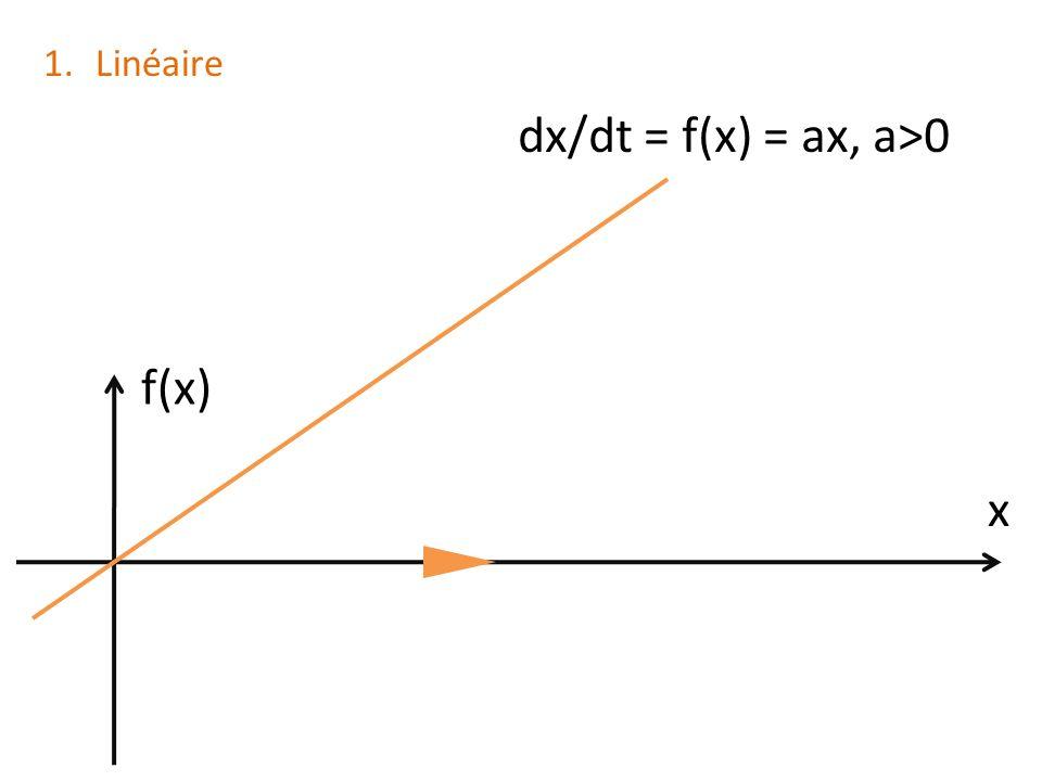 dx/dt = f(x) = ax, a>0 x f(x) 1.Linéaire