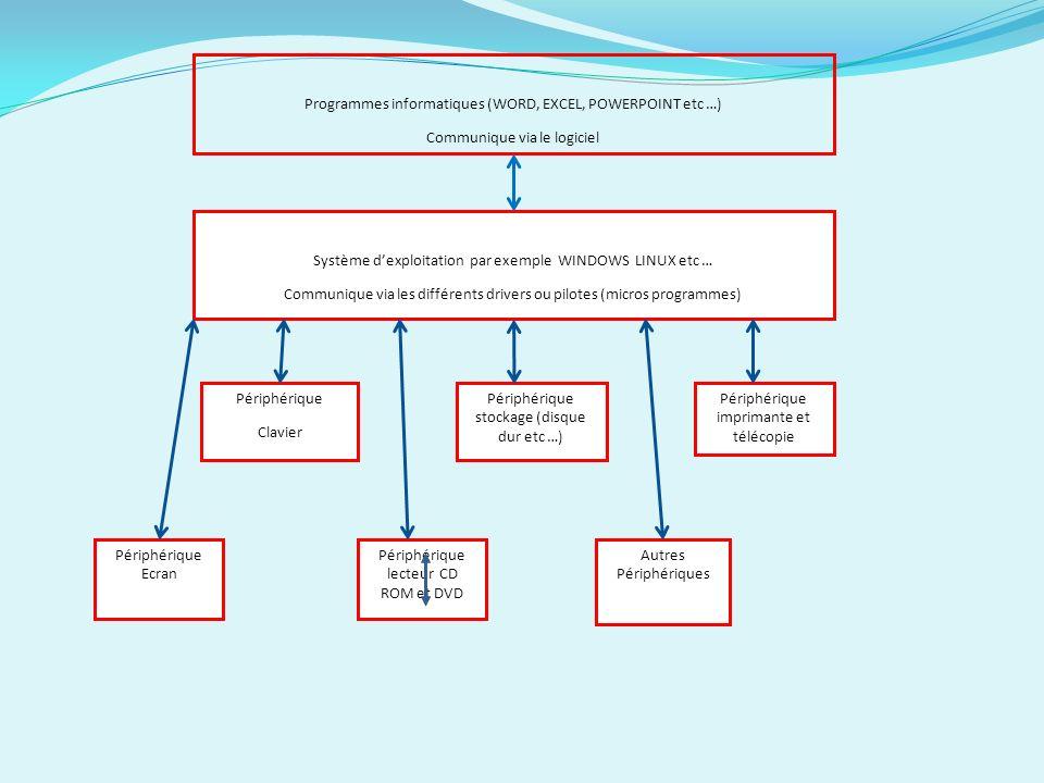 Lors de linstallation du programme Windows vérifie la compatibilité de lapplication avec son dictionnaire des syntaxes. Et enregistre le programme dan