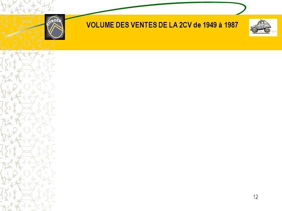 12 VOLUME DES VENTES DE LA 2CV de 1949 à 1987