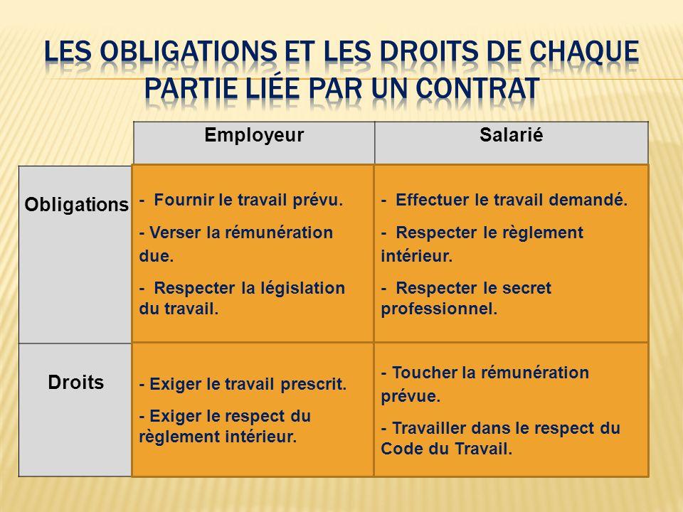 EmployeurSalarié Obligations Droits - Fournir le travail prévu. - Verser la rémunération due. - Respecter la législation du travail. - Effectuer le tr