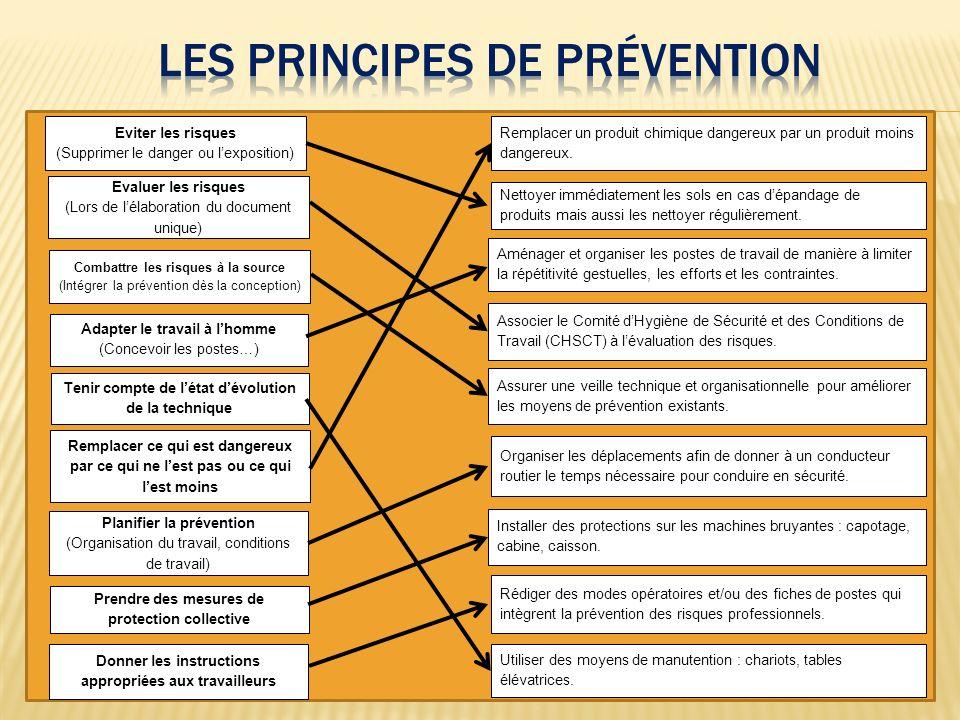 Eviter les risques (Supprimer le danger ou lexposition) Evaluer les risques (Lors de lélaboration du document unique) Combattre les risques à la sourc