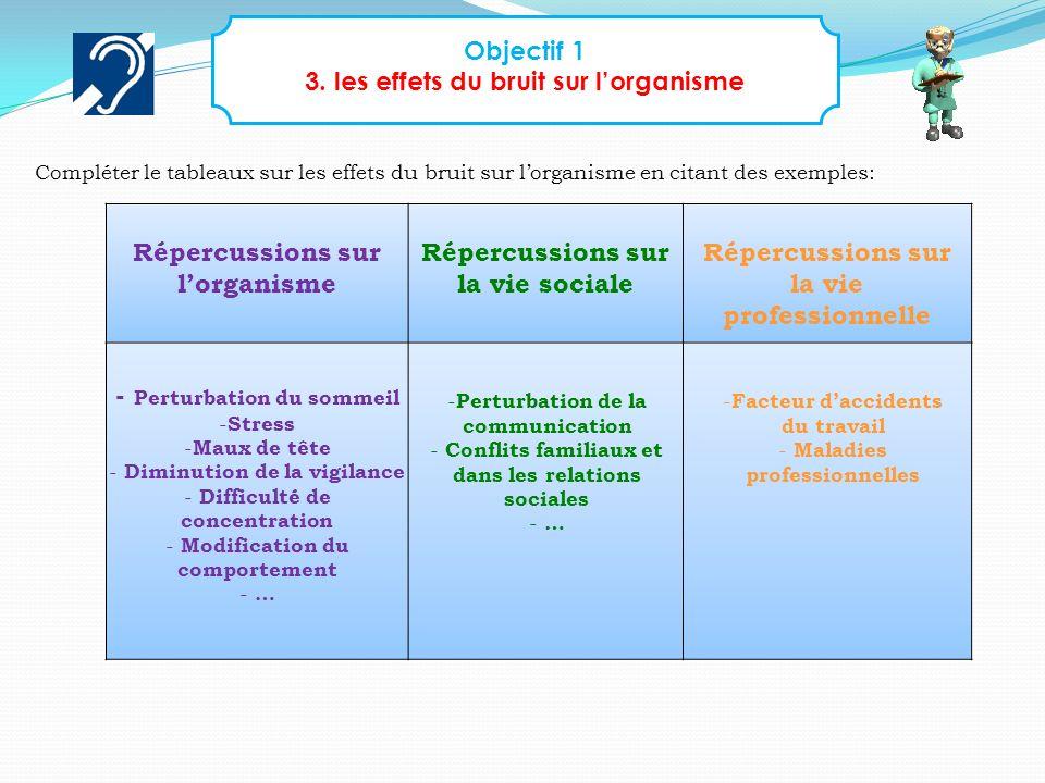 Objectif 1 3. les effets du bruit sur lorganisme Répercussions sur lorganisme Répercussions sur la vie sociale Répercussions sur la vie professionnell