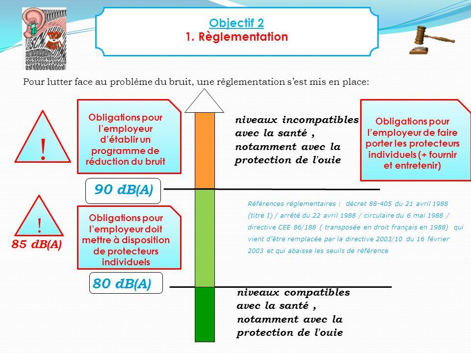 Objectif 2 1.