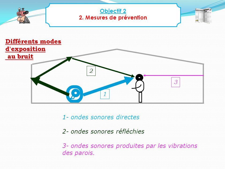 Objectif 2 2. Mesures de prévention 1- ondes sonores directes 2- ondes sonores réfléchies 3- ondes sonores produites par les vibrations des parois. 1
