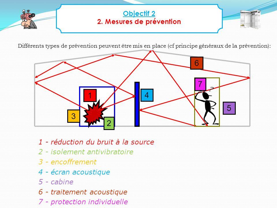 Objectif 2 2. Mesures de prévention Différents types de prévention peuvent être mis en place (cf principe généraux de la prévention): 1 - réduction du