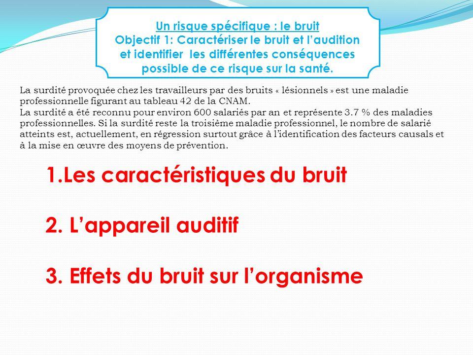 Objectif1 1.les caractéristiques du bruit (Définition) Le BRUIT Le SON DDASS 73/J.