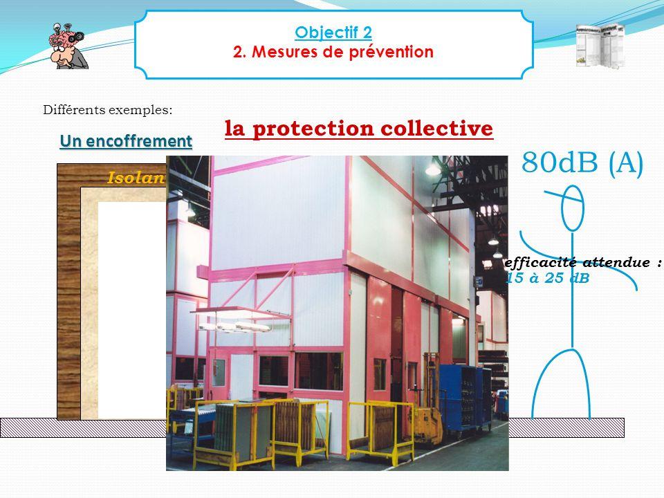 Objectif 2 2. Mesures de prévention Différents exemples: la protection collective 80dB (A) 113 dB (A) Absorbant acoustique Isolant acoustique Un encof