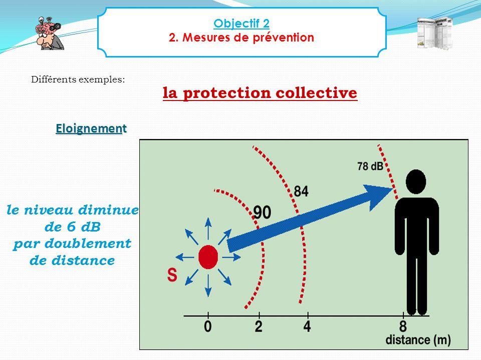 Objectif 2 2. Mesures de prévention Différents exemples: la protection collective Eloignement le niveau diminue de 6 dB par doublement de distance