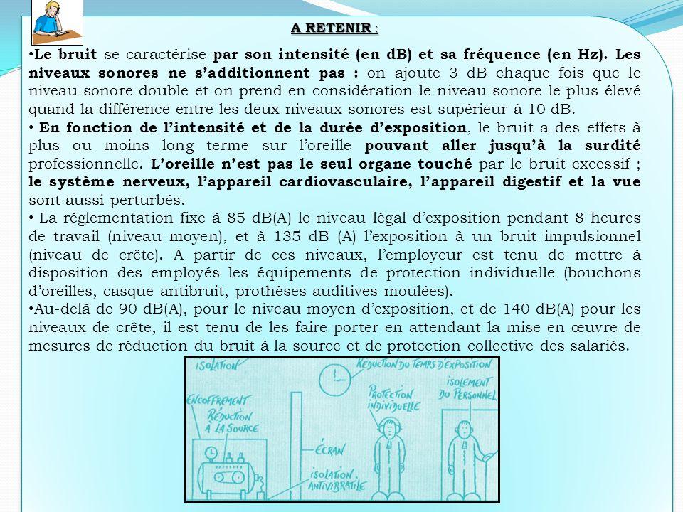 - Prévention Santé Environnement - Mr Boutin36 A RETENIR : Le bruit se caractérise par son intensité (en dB) et sa fréquence (en Hz). Les niveaux sono