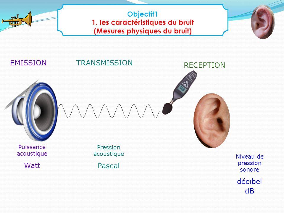 EMISSION Puissance acoustique Watt Pression acoustique Pascal TRANSMISSION Niveau de pression sonore décibel dB RECEPTION Objectif1 1. les caractérist