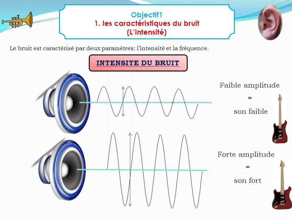 Faible amplitude = son faible Forte amplitude = son fort Objectif1 1. les caractéristiques du bruit (Lintensité) Le bruit est caractérisé par deux par