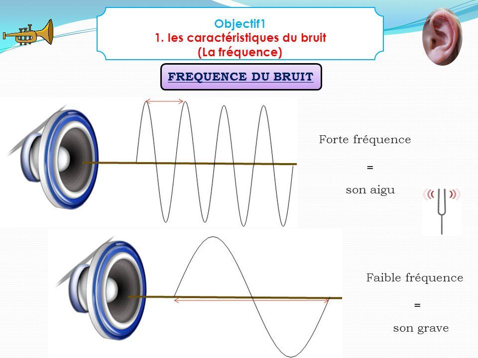 Objectif1 1. les caractéristiques du bruit (La fréquence) FREQUENCE DU BRUIT Forte fréquence = son aigu Faible fréquence = son grave