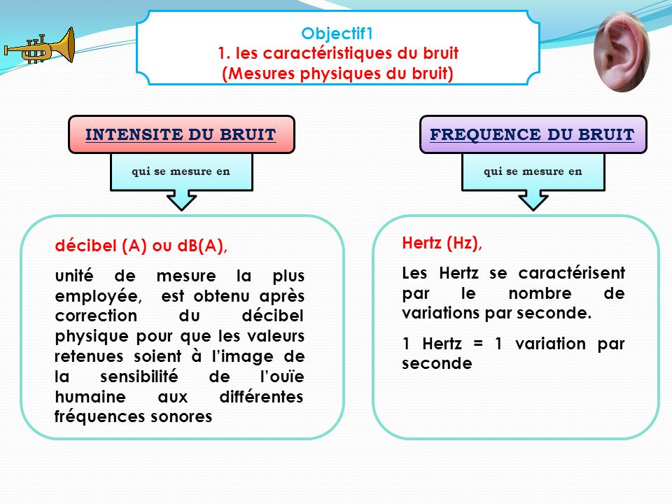 Objectif1 1. les caractéristiques du bruit (Mesures physiques du bruit) INTENSITE DU BRUITFREQUENCE DU BRUIT qui se mesure en décibel (A) ou dB(A), un