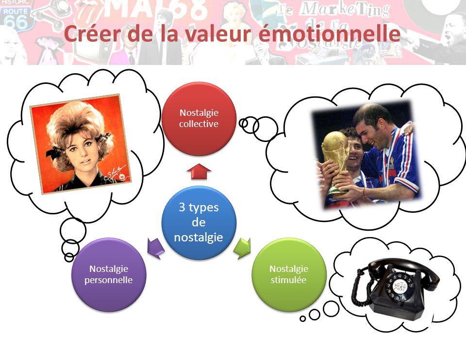 Créer de la valeur émotionnelle 3 types de nostalgie Nostalgie collective Nostalgie stimulée Nostalgie personnelle