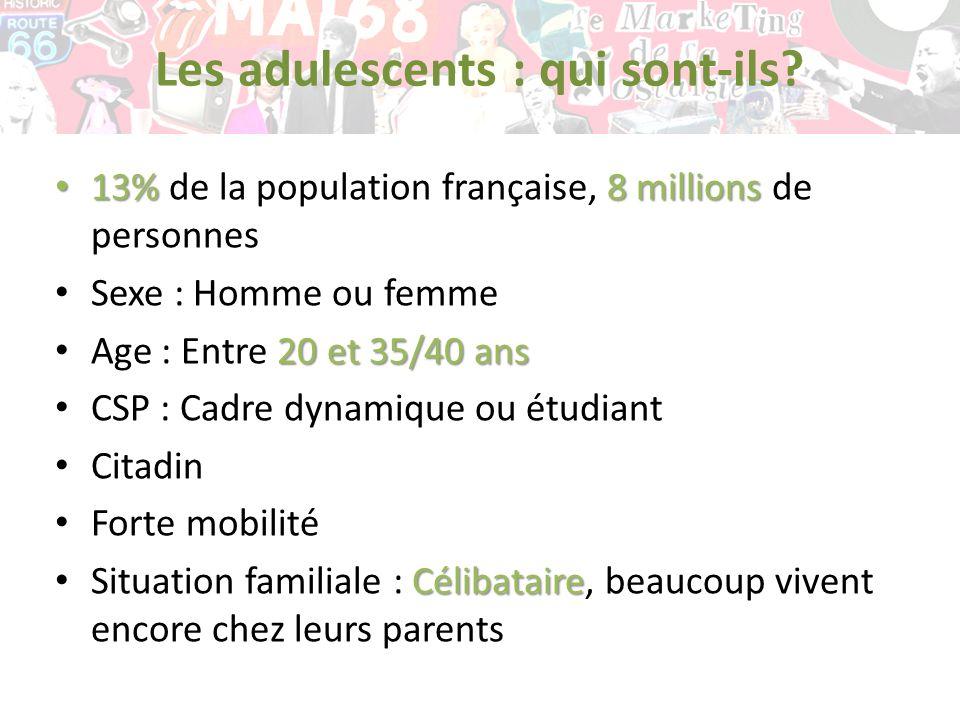 Les adulescents : qui sont-ils? 13%8 millions 13% de la population française, 8 millions de personnes Sexe : Homme ou femme 20 et 35/40 ans Age : Entr
