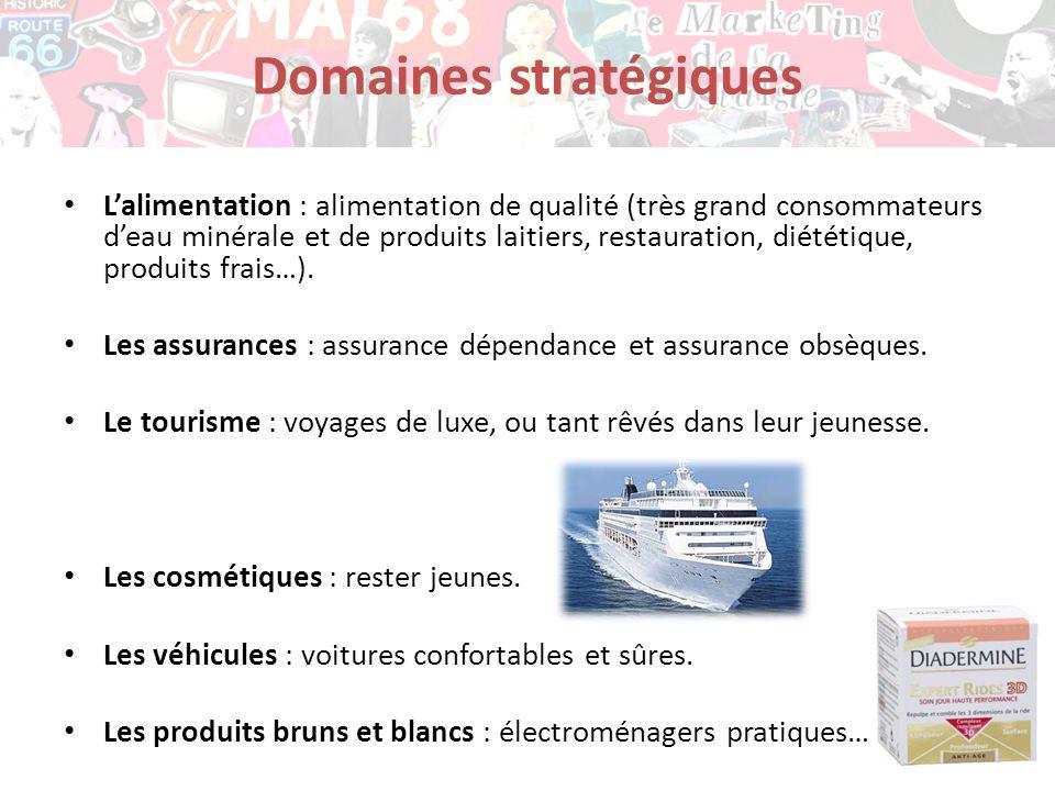 Domaines stratégiques Lalimentation : alimentation de qualité (très grand consommateurs deau minérale et de produits laitiers, restauration, diététiqu