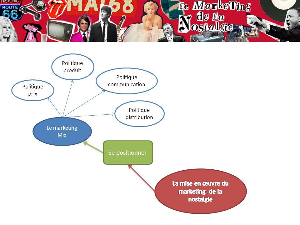 Se positionner Le marketing Mix Politique prix Politique produit Politique communication Politique distribution