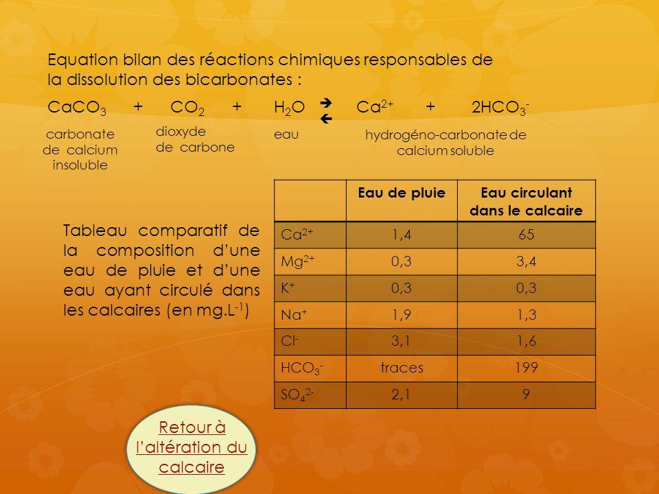 Equation bilan des réactions chimiques responsables de la dissolution des bicarbonates : CaCO 3 + CO 2 + H 2 O Ca 2+ + 2HCO 3 - dioxyde de carbone eau