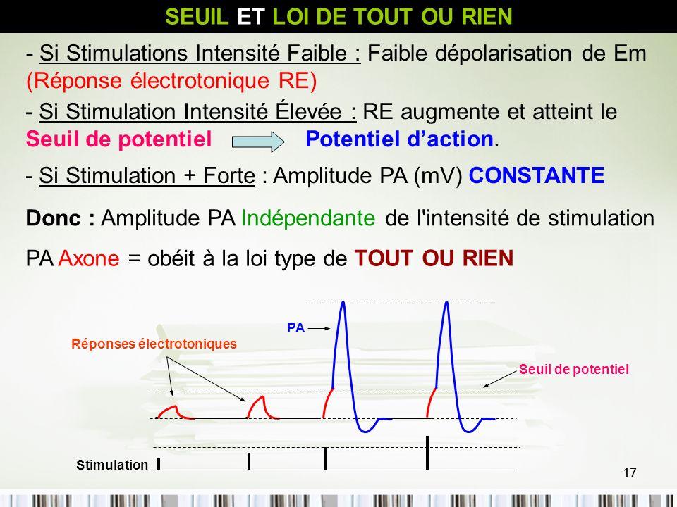 17 SEUIL ET LOI DE TOUT OU RIEN - Si Stimulations Intensité Faible : Faible dépolarisation de Em (Réponse électrotonique RE) - Si Stimulation + Forte