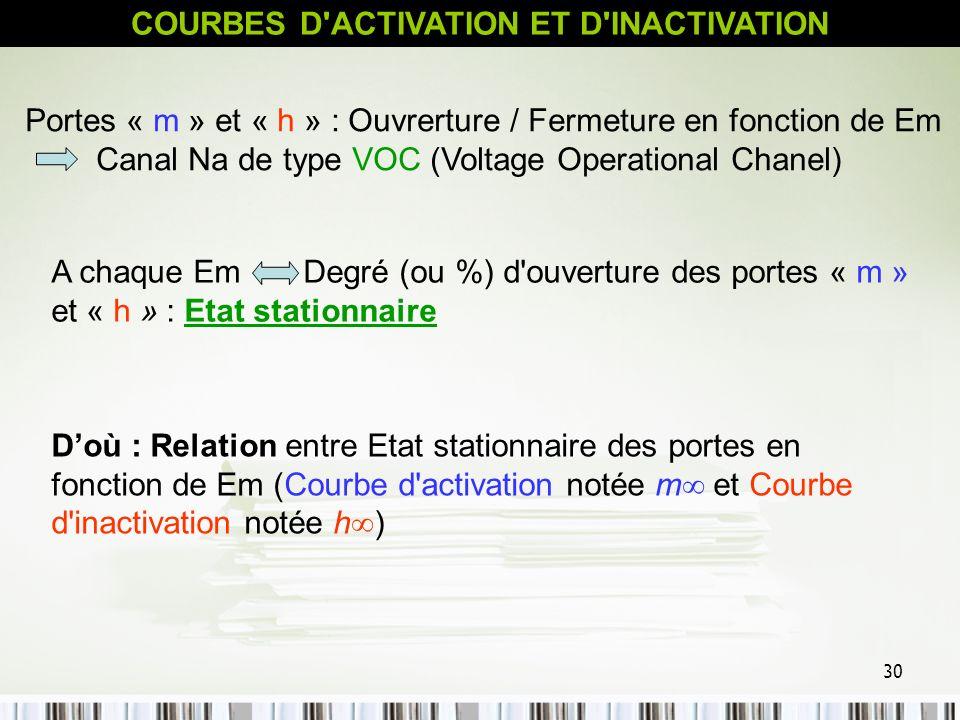 30 COURBES D'ACTIVATION ET D'INACTIVATION Portes « m » et « h » : Ouvrerture / Fermeture en fonction de Em Canal Na de type VOC (Voltage Operational C