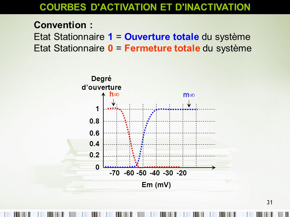 31 h Em (mV) 1 0.8 0.4 0.6 0.2 0 Degré douverture -70-60-50-40-30-20 m Convention : Etat Stationnaire 1 = Ouverture totale du système Etat Stationnair