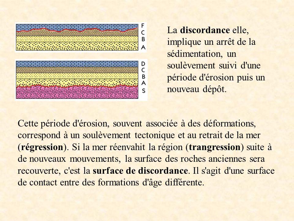 La discordance elle, implique un arrêt de la sédimentation, un soulèvement suivi d'une période d'érosion puis un nouveau dépôt. Cette période d'érosio
