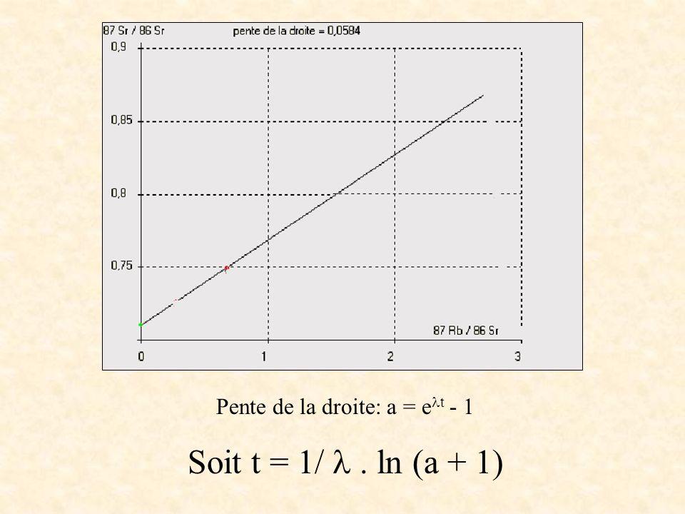 Pente de la droite: a = e t - 1 Soit t = 1/. ln (a + 1)