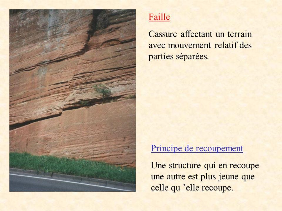 Roche sédimentaire Roche métamorphique Roche magmatique
