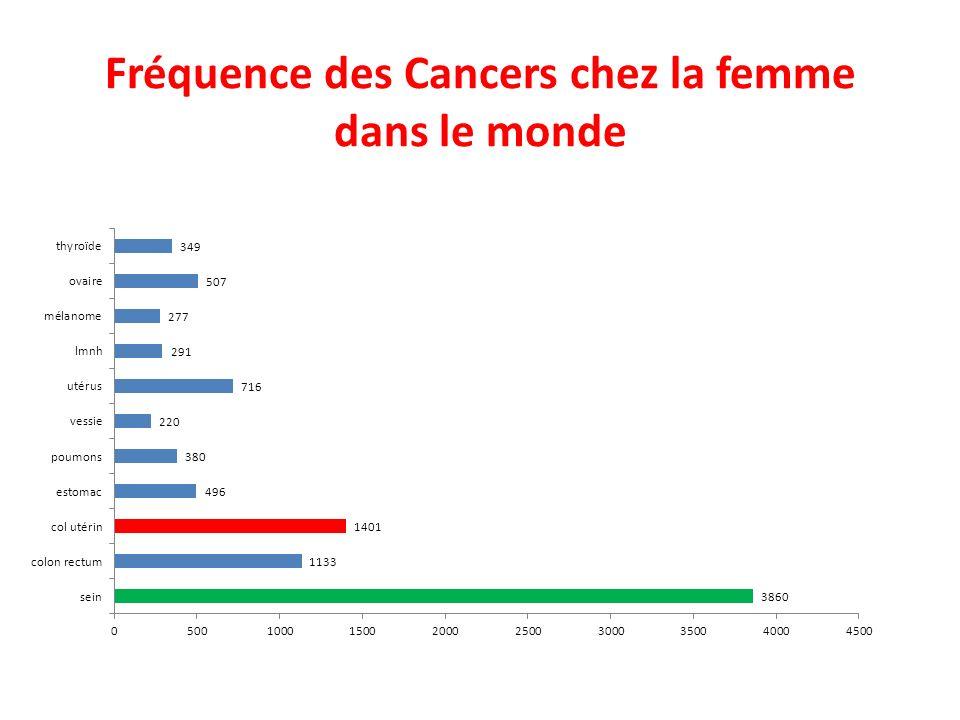 Fréquence des Cancers chez la femme dans le monde