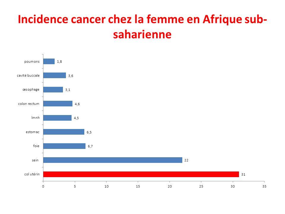 Incidence cancer chez la femme en Afrique sub- saharienne